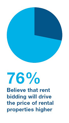 Graph showing that 92 percent have not been involved in a rent bidding process in Queensland